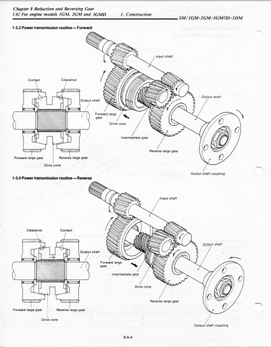 Engine Propeller Transmission And Thrust Bearings